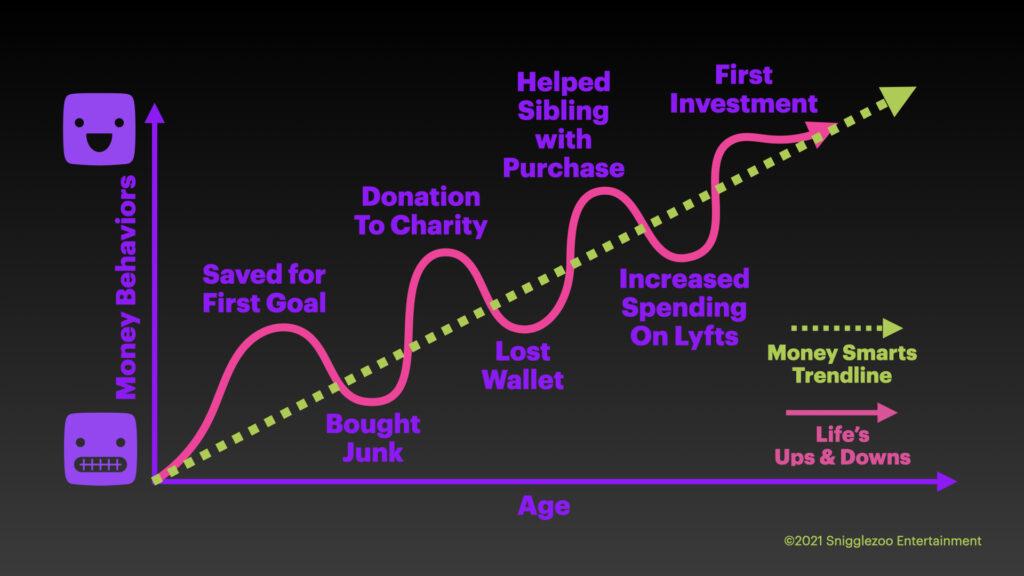 The Money Empowerment Graph