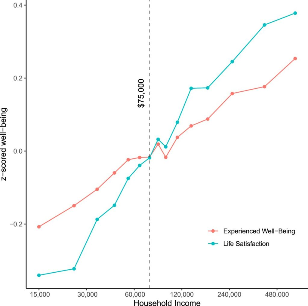 Graph showing Income correlated with life satisfaction and well-being